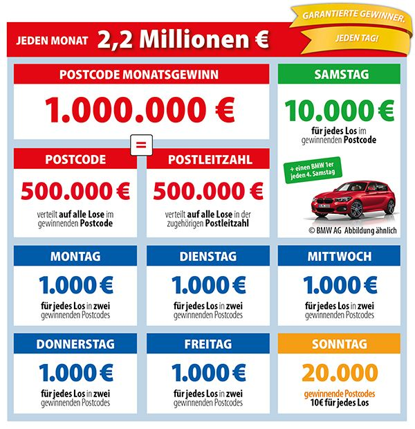 Postcode Lotterie Gewinnchancen